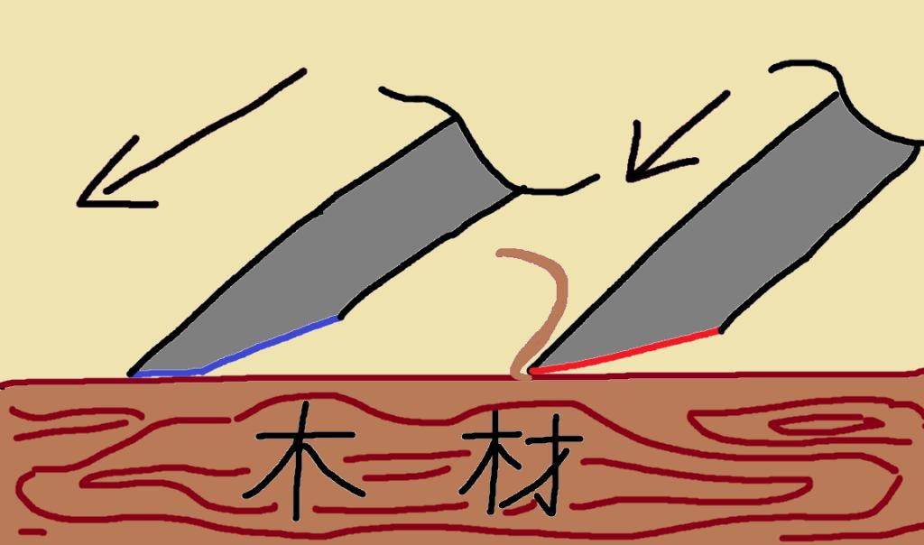 彫刻刀 刃の角度
