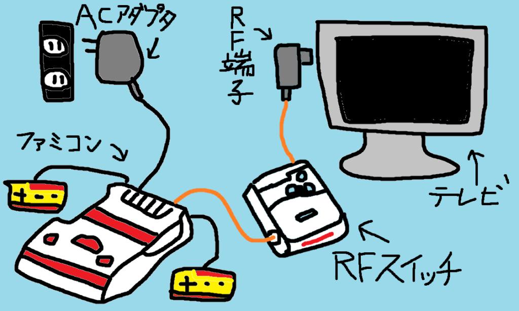 ファミコンをテレビに接続する方法